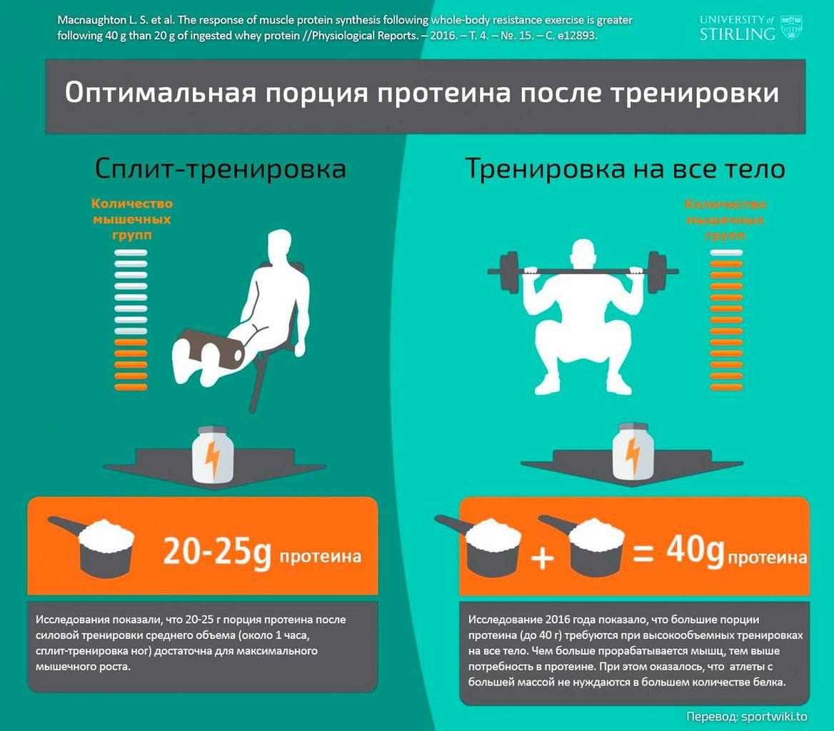 Прием Протеина Для Похудения. Как правильно принимать протеин, чтобы похудеть?
